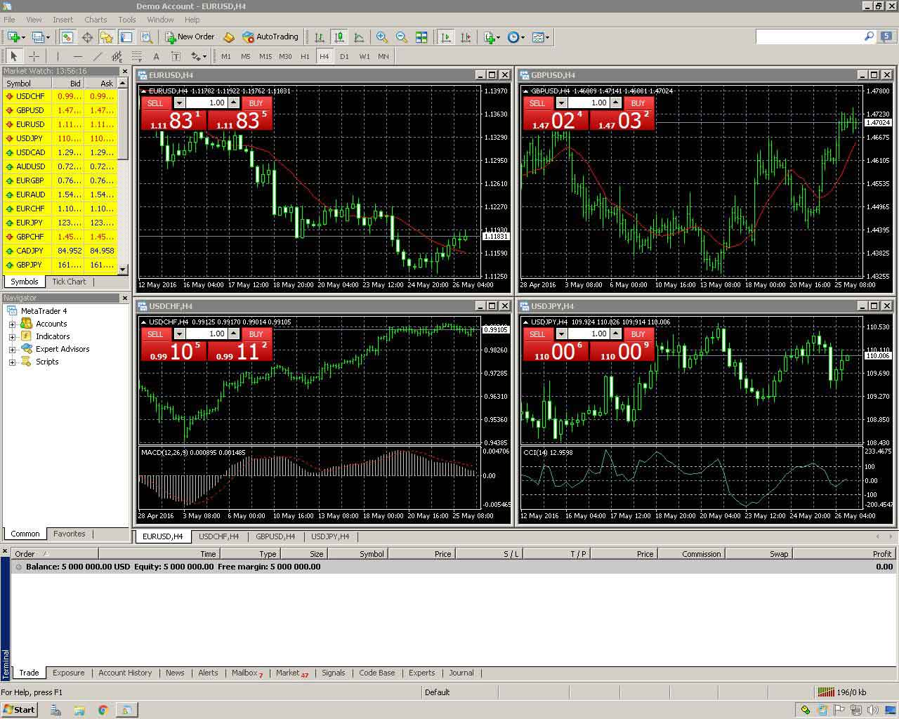 Forex tutorials